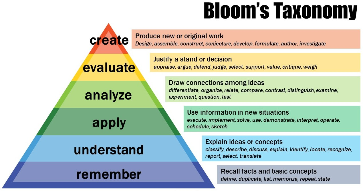 Bloom's Taxonomy of Educational Objectives: Remember, Understand, Apply, Analyze, Evaluate, Create
