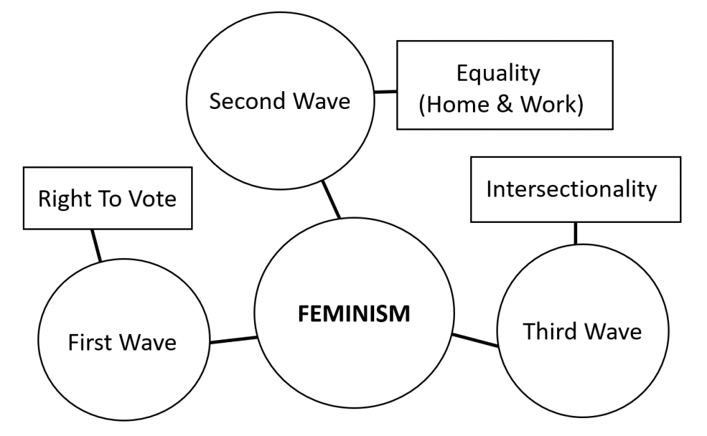 concept map example showing concepts related to feminism like first, second and third wave feminism, the right to vote, equality, and intersectionality
