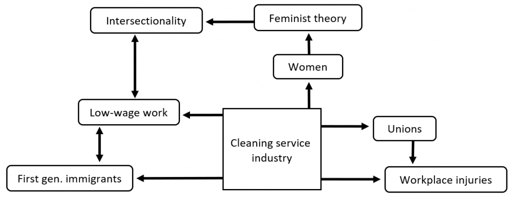 mind map illustrating connection between cleaning industry, feminism, unions, and low-wage work